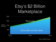 In the chart above, gross merchandise sales are in blue, and Etsy's revenues are in green. (The company is not yet profitable. It posted a $15 million loss last year as it ramped up spending).