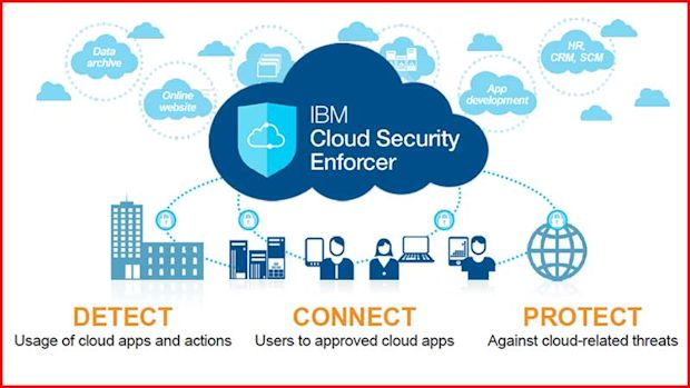 IBM-Cloud-Security-Enforcer