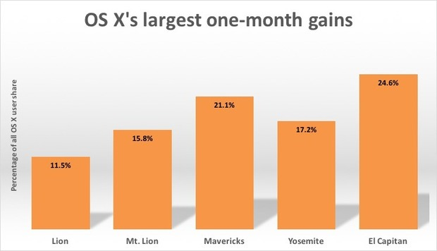os-xs-largest-one-month-gains-100625418-large.idge
