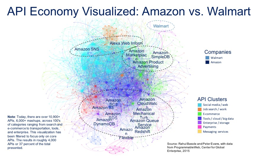 API-economy-visualized-amazon-vs-walmart