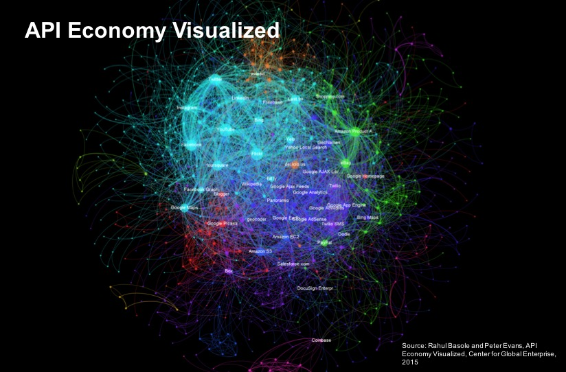 API-economy-visualized-overall
