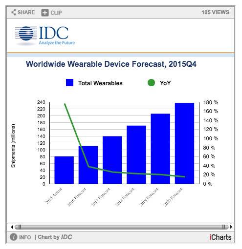IDC boom mercato wearable