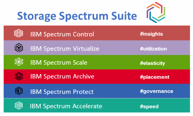 IBM Storage Spectrum Suite