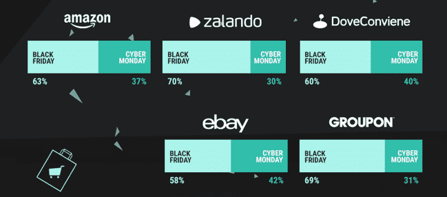 Black Friday 2016 nel mondo