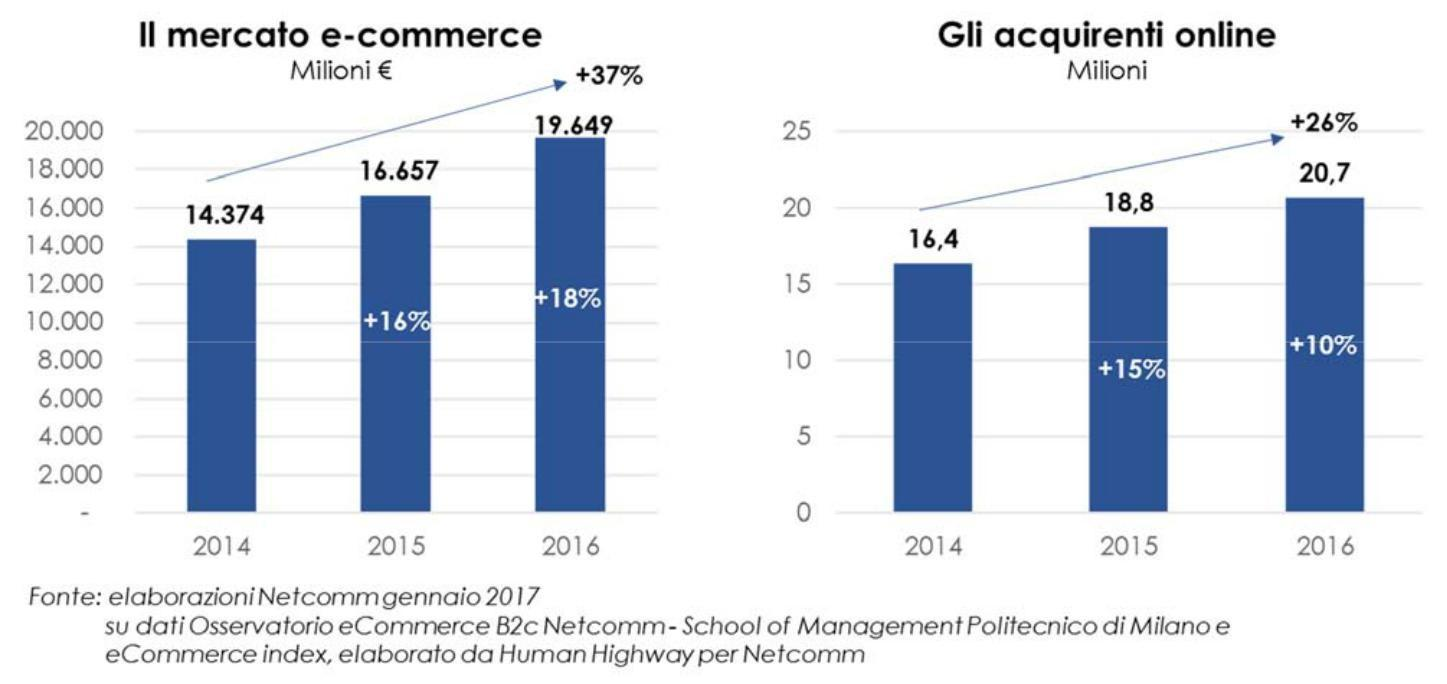 the latest a789b 68007 E‐commerce: in Italia è boom di acquisti da smartphone