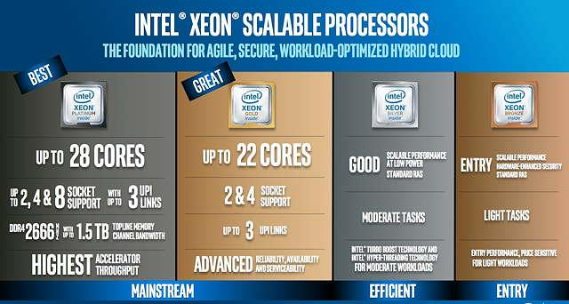 intel-scalable-processors xeon