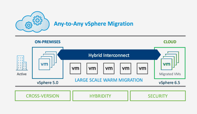 VMware HCE Hybrid Cloud Extensions