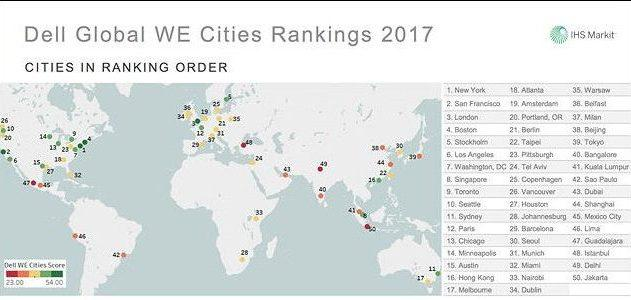 Dell WE Cities Index 2017