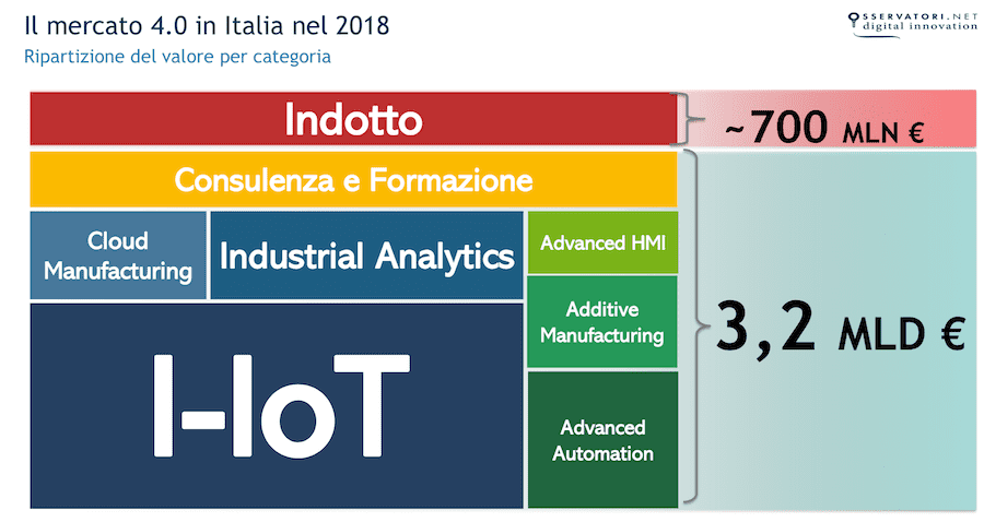 Industra 4.0 aree applicative 2019