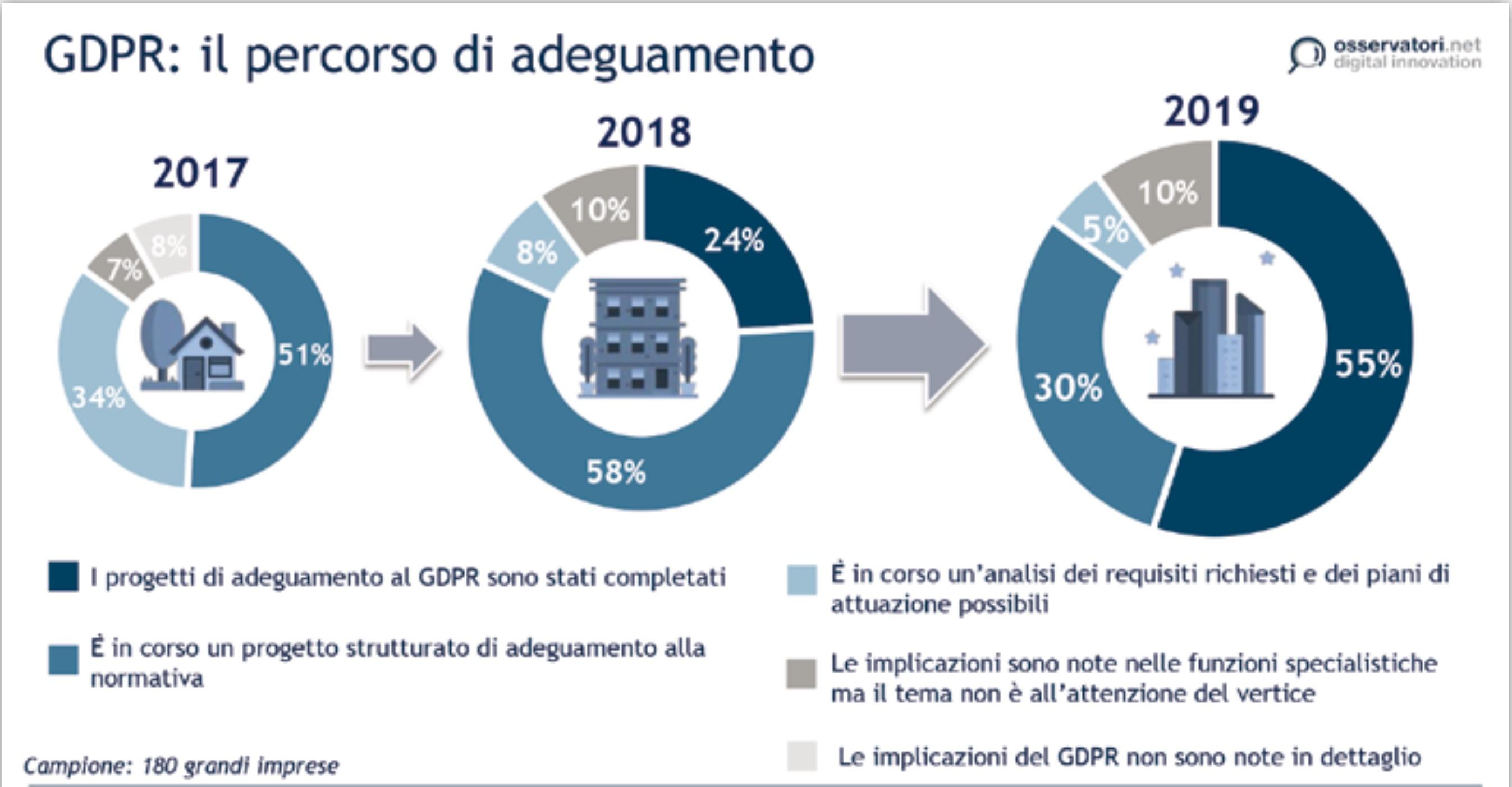 Osservatorio Information Security Polimi 2020