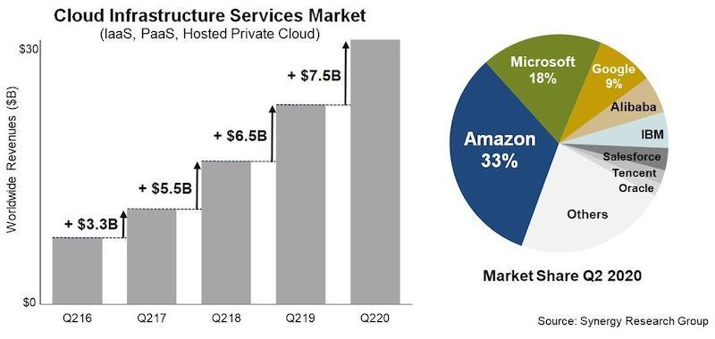cloud infrastructure Synergy 2Q 2020