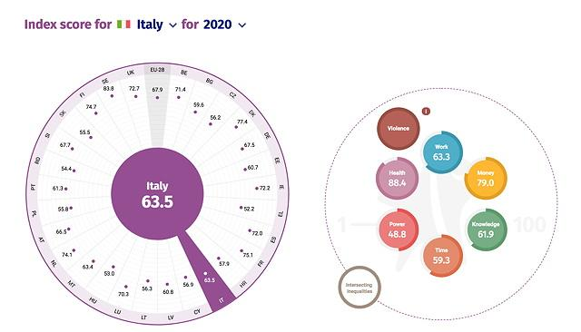 gender equality index italia
